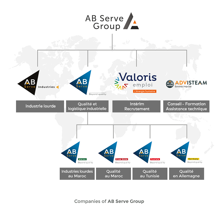 Organigramme groupe industriel : AB Serve Group